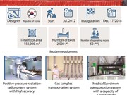 Vietnam's most modern medical complex inaugurated