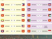 Vietnam overtakes France as holder of longest unbeaten run