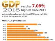 Vietnam's GDP in 2018 expands 7.08%, highest since 2011