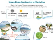 Sea and island ecotourism in Khanh Hoa