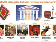 12 UNESCO Intangible Cultural Heritage elements of Vietnam