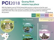 Quang Ninh retains top place in PCI ranking