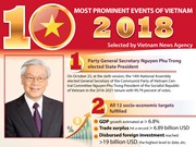 Top 10 events of Vietnam in 2018