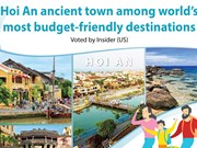 Hoi An ancient town among world's most budget-friendly destinations