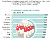 Vietnam among top 11 healthiest countries