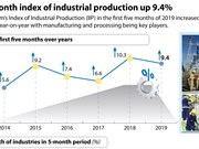 Five-month index of industrial production up 9.4%