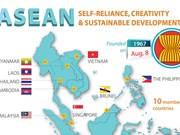 ASEAN: Self-reliance, creativity and sustainable development