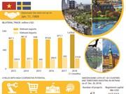 Vietnam- Sweden ties develop robustly