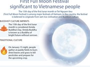 First Full Moon Festival  significant to Vietnamese people