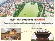 Must - visit attractions in Hanoi