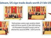 Vietnam, US sign trade deals worth 21 bln USD