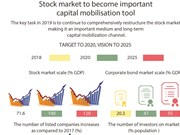 Stock market to become important capital mobilisation tool