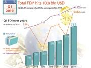 Total FDI hits 10.8 bln USD in Q1