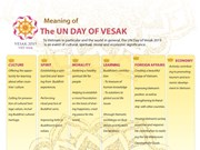 Vesak 2019 - event of major significance