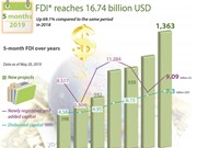 FDI reaches 16.74 billion USD