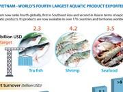 Vietnam ranks fourth in aquatic product export