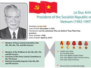 Biography of former President Le Duc Anh