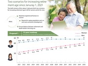 Two scenarios for increasing retirement age