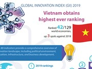 Vietnam obtains highest ever GII ranking