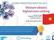 Vietnam obtains highest ever GII ranking