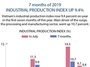 Industrial production index up 9.4%