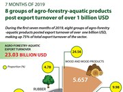 Agro-forestry-aquatic products post one-billion-USD export value
