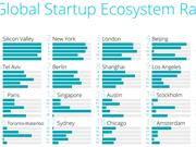 Singapore tops talent metric of global startup ecosystem ranking