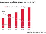 Banks to face interest margin challenges: SSI