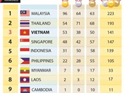 SEA Games 29: Vietnam drops to third place on day eight