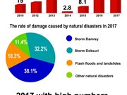 2017 plagued by devestating natural disasters