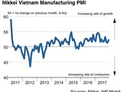 PMI rises to 52.5 last month