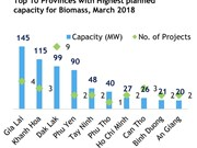 Renewable energy projects up in 10 months