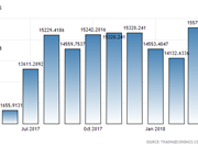 Indonesia's export turnover hits 15.58 billion USD in March