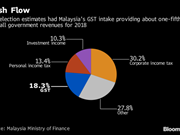 Japanese firms back Malaysia's decision to scrap consumption tax
