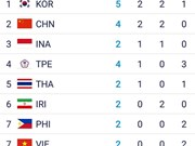 Vietnam wins second medal at ASIAD 2018