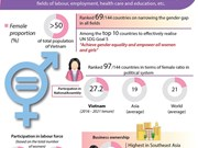 Vietnam makes great strides in promoting gender equality