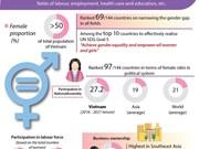 Vietnam makes great strides in promoting gender equality