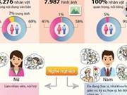 Tra Vinh's enterprises helped to improve gender knowledge