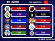 HAGL, Hanoi FC most viewed clubs on YouTube