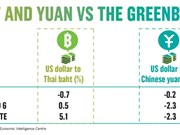 Thailand to deal with China's yuan devaluation