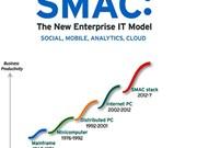 SMAC helps boost Vietnam's tech development