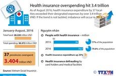 Health insurance overspending hit 3.4 trillion VND