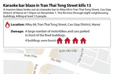 Blaze in karaoke bar in Hanoi kills 13