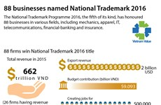 National Trademark Programme 2016 honours 88 firms
