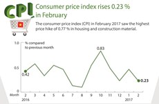 Consumer price index rises 0.23 % in February