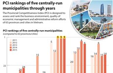 PCI rankings of five centrally-run municipalities through years
