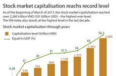 Stock market capitalisation reachs record level
