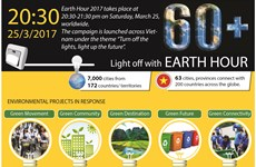 Light off with Earth Hour