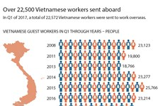 Over 22,500 Vietnamese workers sent aboard