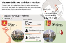 Vietnam–Sri Lanka traditional relations